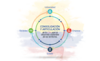 Convocatoria 5 Plan Bienal FCTeI Colciencias (conformación de un listado de propuestas de proyectos elegibles para el fortalecimiento del Sistema Territorial de Ciencia, Tecnología e Innovación, en el marco de la celebración del Bicentenario)