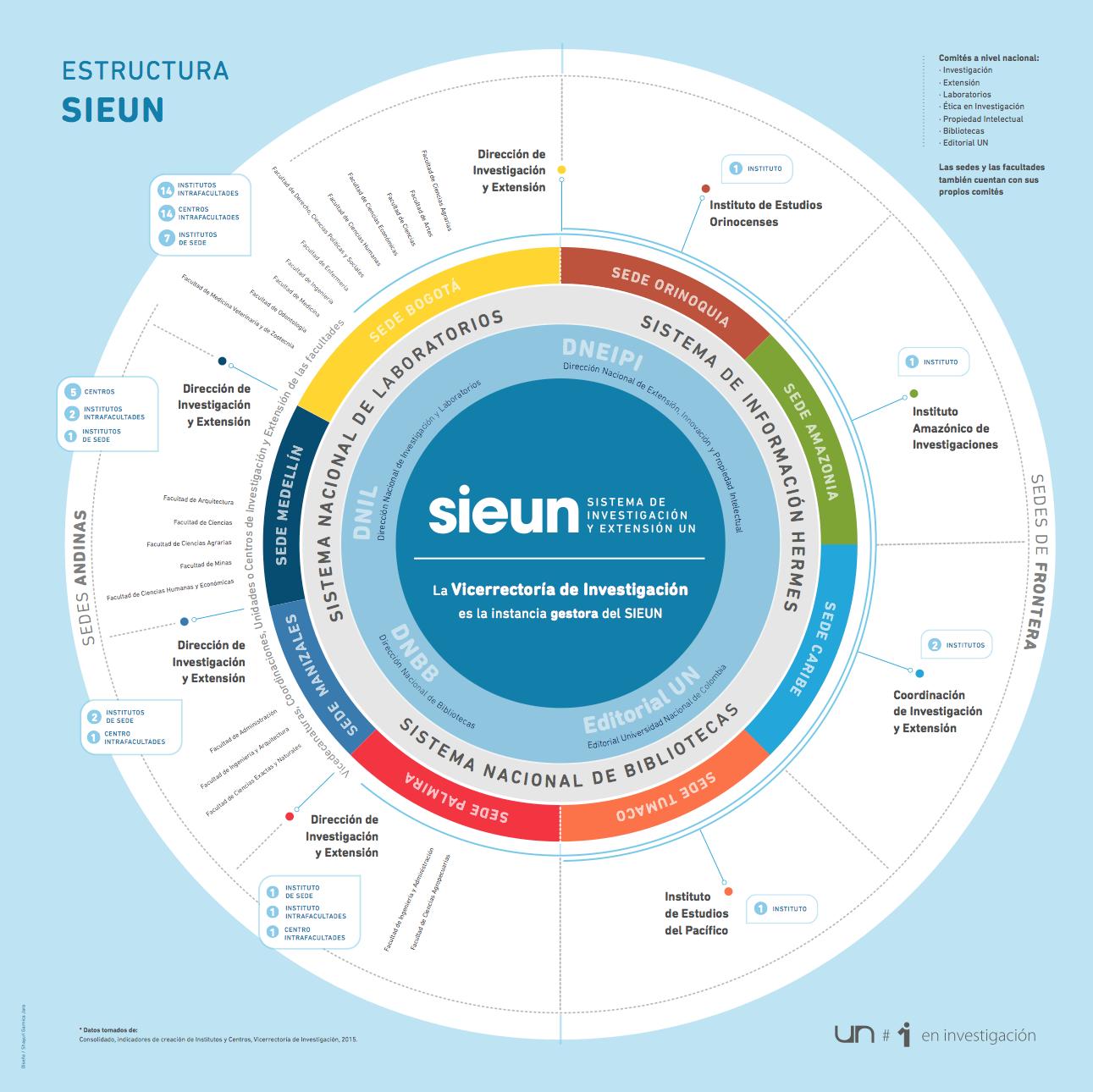 Estructura del Sistema de Investigación UN