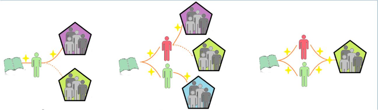 Diagrama ejemplo productos