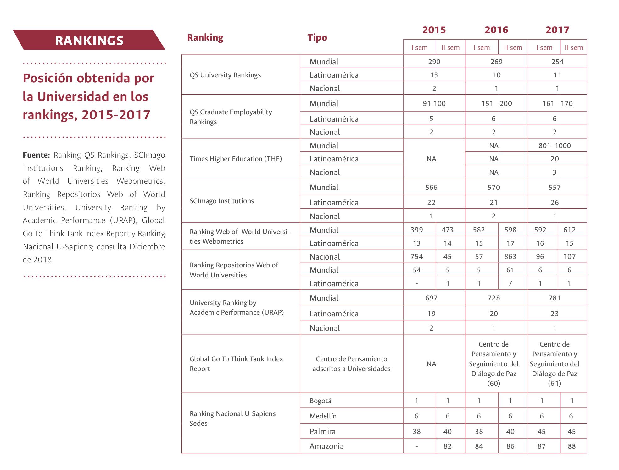 Rankings 2015-2017