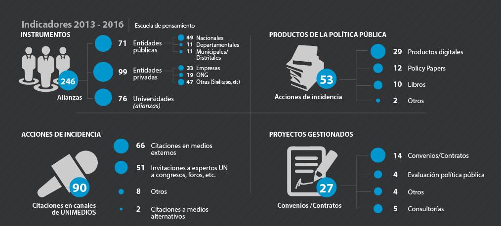 Infografía indicadores 2013-2016: cifras                 instrumentos, acciones de incidencia, productos de                 política pública y proyectos gestionados