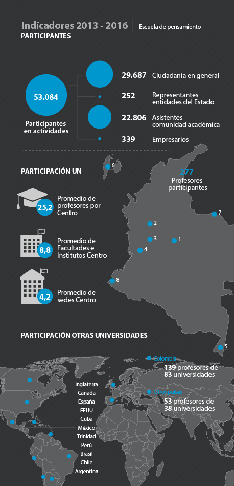 Infografía indicadores 2013-2016: detalle                     participación