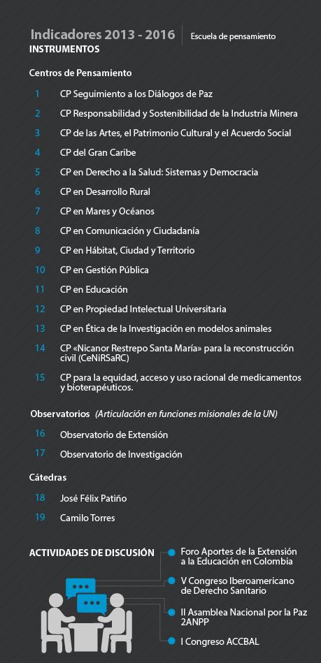 Infografía indicadores 2013-2016: detalle                     instrumentos