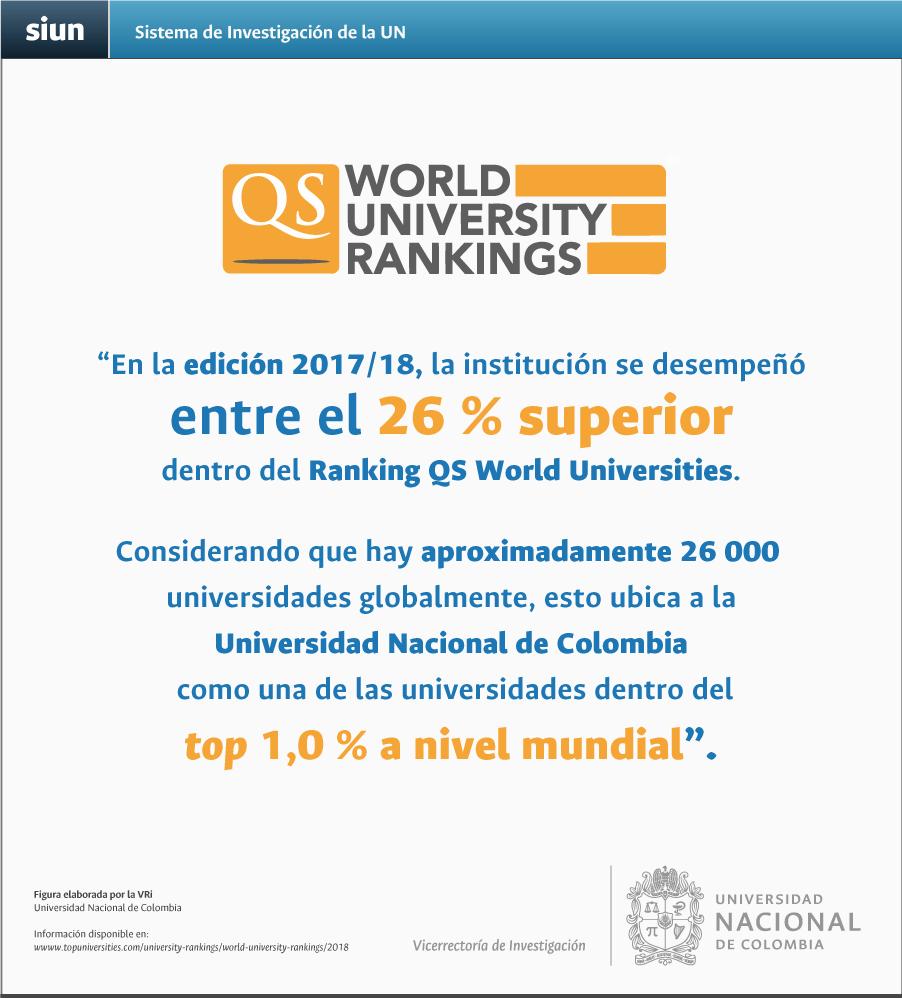 «En la edición 2017/2018, la institución se desempeñó entre el 26 % superior en los QS World University Rankings. Considerando que hay aproximadamente 26 000 universidades globalmente, esto ubica a la Universidad Nacional de Colombia como una de las universidades dentro del top 1 % a nivel mundial»