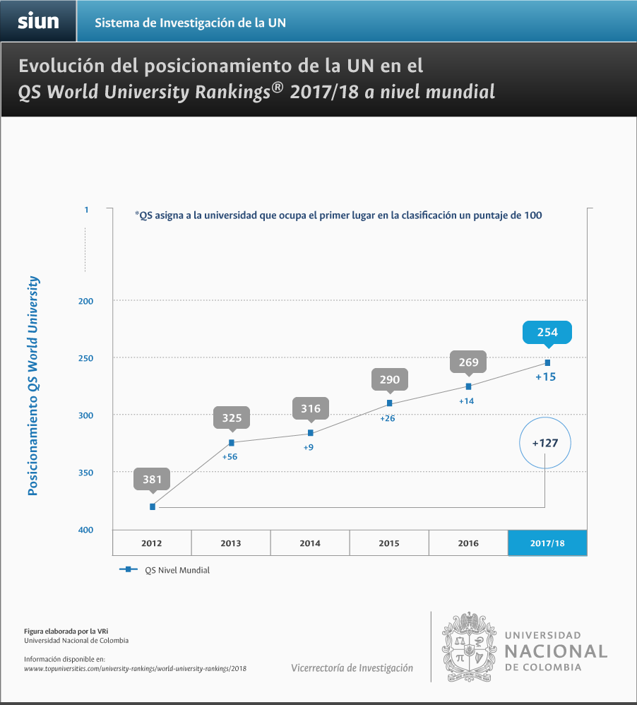 Evolución del posicionamiento de la U. N. en el QS World University Rankings a nivel mundial