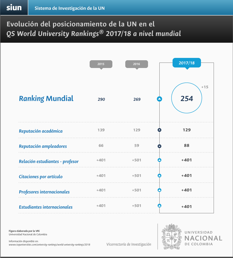 Evolución del posicionamiento de la U. N. en el QS World University Rankings a nivel mundial por criterio