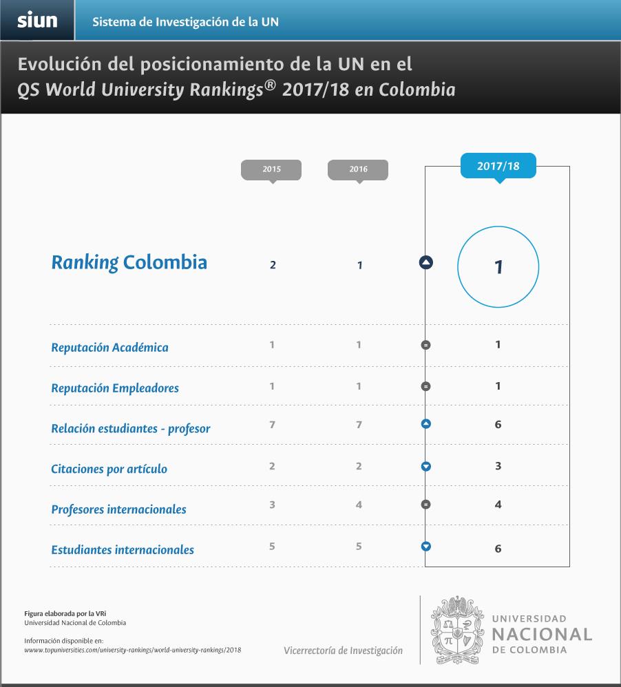Evolución en el posicionamiento de la U. N. en el QS World University Rankings en Colombia por criterio