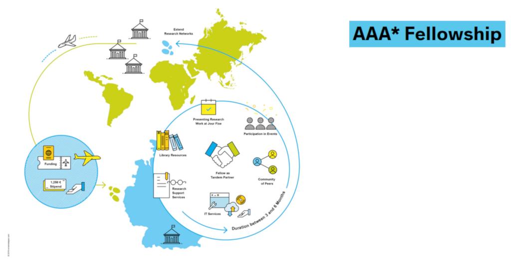 Zukunftskolleg's AAA Fellowships 2019 (U. Konstanz)