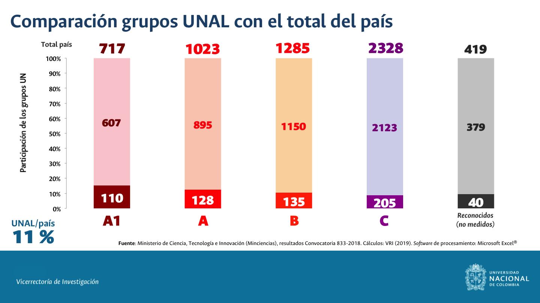 Comparación grupos UNAL con total del país