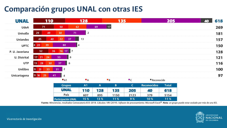 Comparación UNAL grupos
